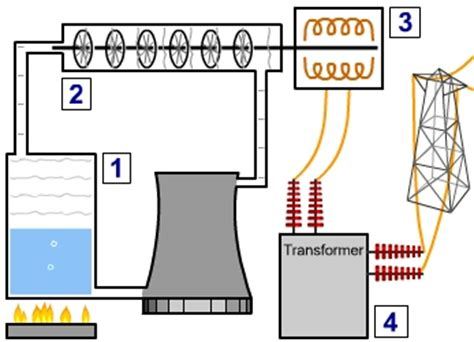 powerstation to home diagram gcse science gcse physics generating electricity
