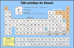 B Element Periodic Table Table Des 233 L 233 Ments