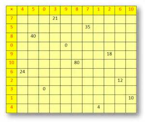 Counting multiplication times table png