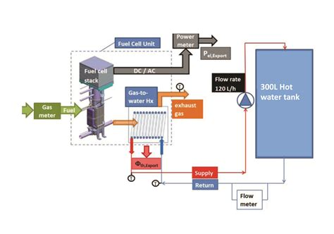 chp scale locations chp scale locations micro chp small and mighty the performance of a fuel cell micro