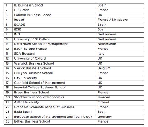 Mba Rankings 2014 Europe by Quelques Liens Utiles