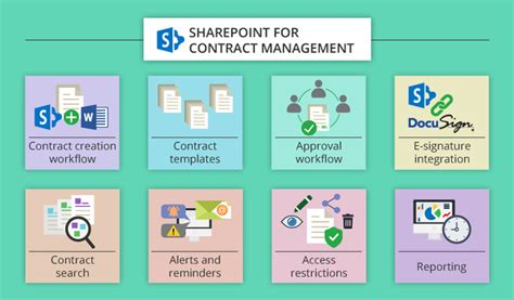 Can A Small Business Rely On Sharepoint For Contract Management Sharepoint Contract Management Template