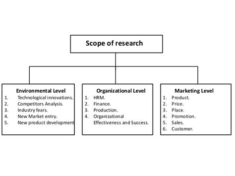 Scope Of Mba Finance In Government Sector by Scope Of Research Research Methodology Manu Melwin