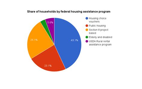 project based section 8 section 8 project based voucher program