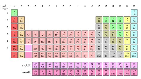 What Is B On The Periodic Table by