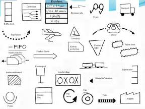 creating a value stream map lean manufacturing tools