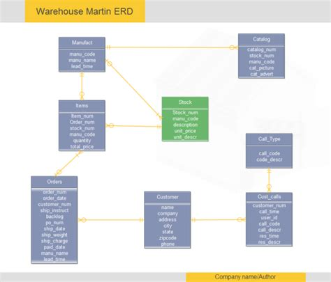 entity relationship diagram template entity relationship diagram exles