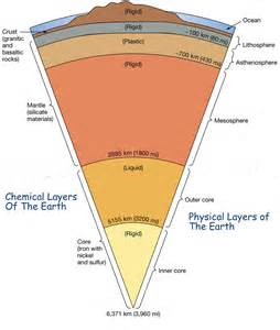 Which Describes The Composition Of The Floor by Oceanography Unit 3 Plate Tectonics