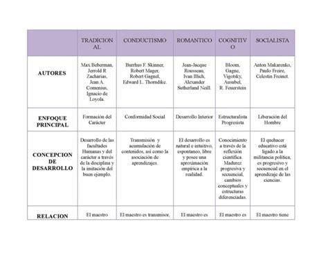 Modelo Curricular Verbal Cognitivo Cuadro Comparativo De Los Modelos Y Enfoques Pedag 243 Gicos Contempor 225 Neos Cuadro Comparativo