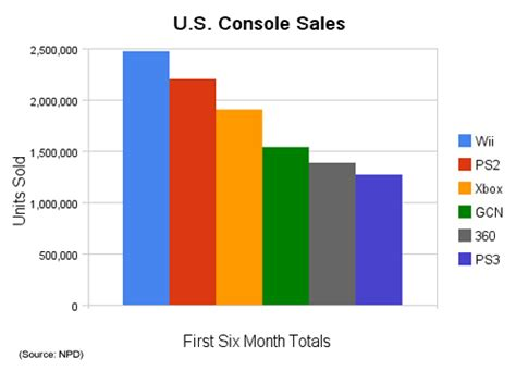next console sales wii outsells the mighty ps2 for the same period infendo