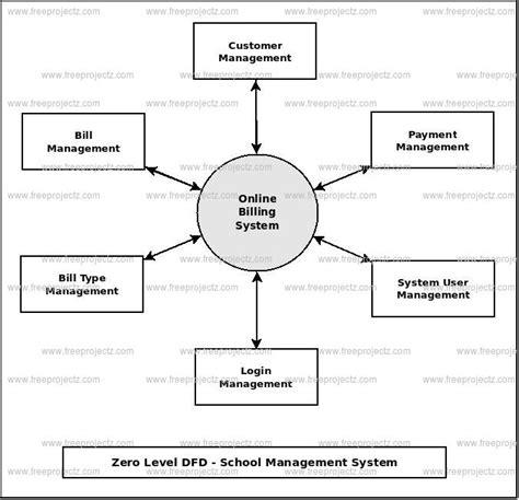 data flow diagram for billing system billing system dataflow diagram