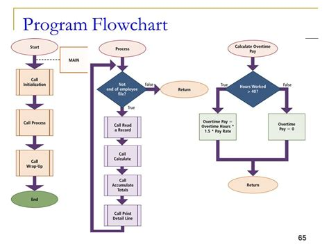 flowchart exles for programming flowcharts in programming exles figure best free