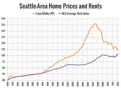 price to rent ratio at early 1998 levels seattle