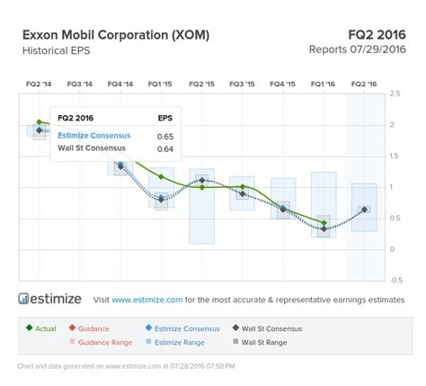 Image result for xom stock