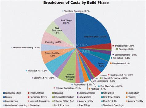 the hidden costs of self build costs per m2 building extensions best clip in hair