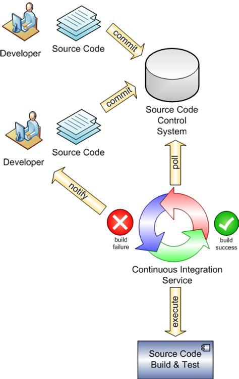 continuous integration workflow diagram continuous integration mike ci blogs