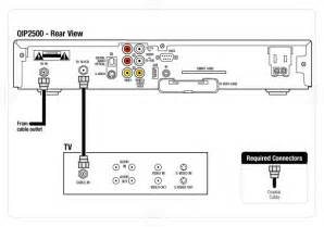 standard tv cabling for a motorola 2500 standard definition set top box fios tv residential