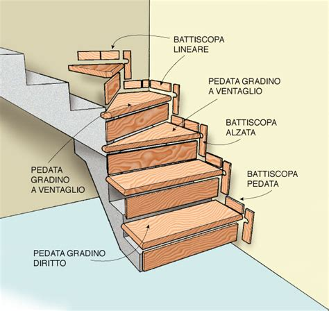 alzata massima scale interne scale interne arredano moderne e classiche rifare casa