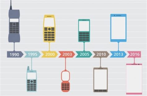 mobile phone technology mobile technology of the future what tomorrow holds