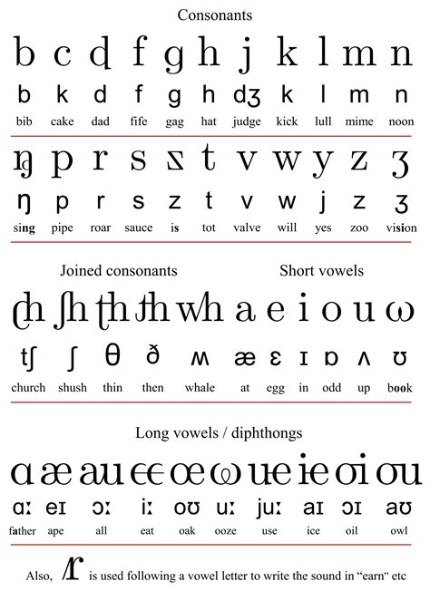 Letters In Spelling alphabet phonetic search see more ideas about