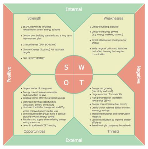 it solution template 21 best images about management swot and tows matrix