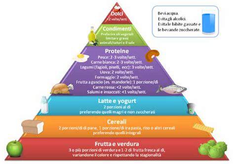 piramide alimentare inglese l importanza di una dieta corretta il piatto sano