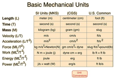 what is in law unit physical units