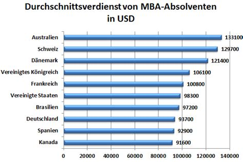 Efinancialcareers Mba by Wo Mba Absolventen Das Meiste Geld Verdienen