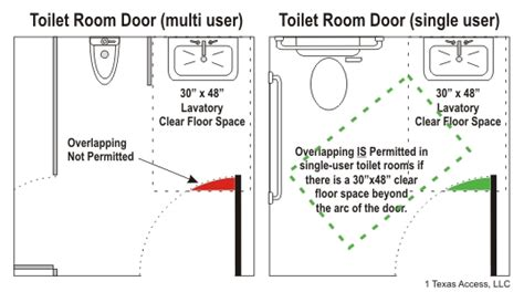 ada bathroom door swing ada urinal clearances images frompo 1