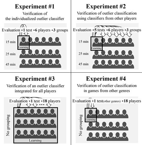 experimental design games efficiently detecting outlying behavior in video game