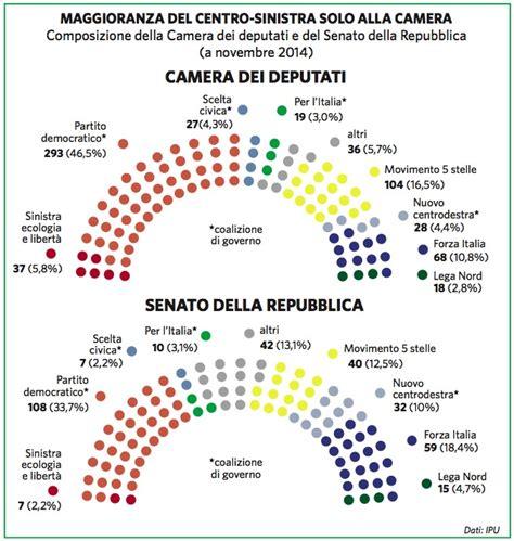 composizione della dei deputati italia paesi geopolitico