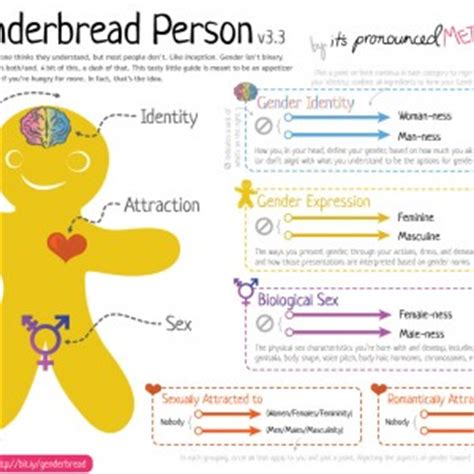 helping your transgender 2nd edition a guide for parents books the genderbread person v2 0 it s pronounced metrosexual