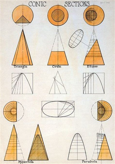 geometry sections 17 best images about teaching pre cal on pinterest