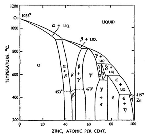 aluminium copper phase diagram 5 best images of copper zinc phase diagram copper zinc