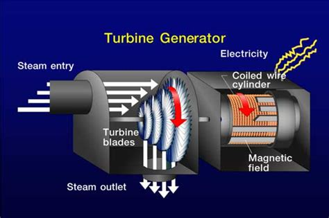 turbine generator balance of plant true power
