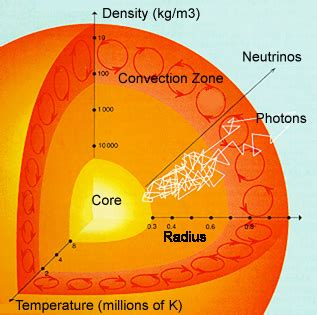 cross section of the sun sunspots modern research 2 of 7