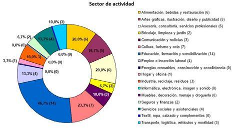 epigrafes de actividades economicas 2016 espa 209 a comunidades autonomas actividades economicas
