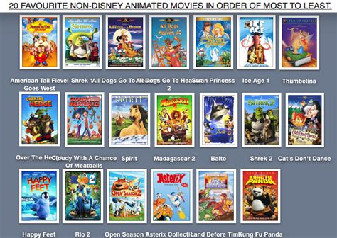 film disney non animated 20 favorite non disney animated movies in order by