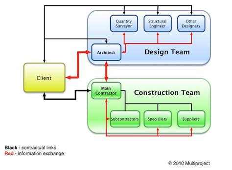 flowchart for design and build for procurement construction procurement methods