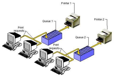 resetting printer queue how to fix a printer spooler error toner giant