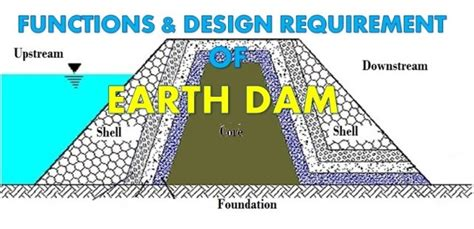 design criteria of earthen dam what are the functions and design requirements of main