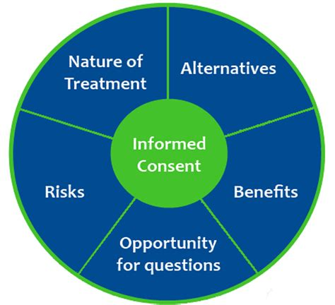 design ethics definition informed consent a focus on quot informed quot myositis support