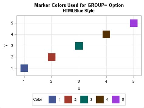 sas pattern value color what colors does proc sgplot use for markers the do loop