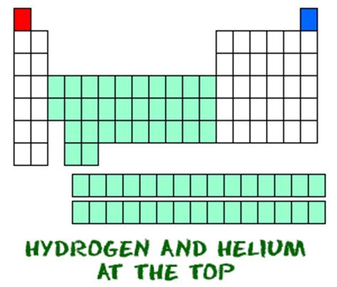 Hydrogen On The Periodic Table by Why Is Hydrogen Separated From The Periodic Table Unit 2