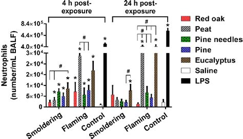 Biomars Lung comparative lung toxicity potencies of the biomass smoke particulate