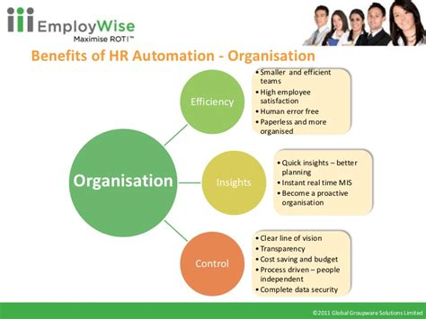 Benefits Hour by Employ Wise Webinar Hr Automation Your Strategic Step