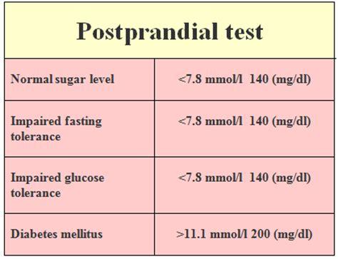 gestational diabetes test