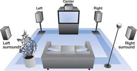5 1 soundsystem wohnzimmer die generation dolby surround 5 1 bis dolby atmos