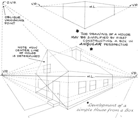 2 Point Perspective House Drawing Lesson by Basics Of 1 2 And 3 Point Perspective Aka Parallel And