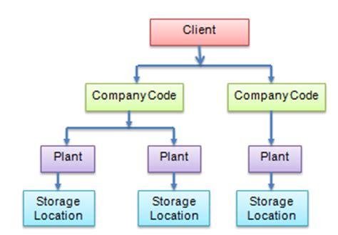 what is sap mm sap material management module sap what is sap mm sap material management module sap